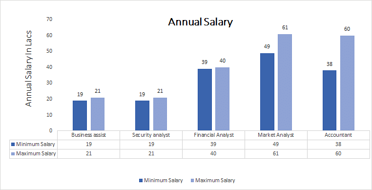 Bachelor of Commerce [B.Com.] in Financial Accounting annual salary